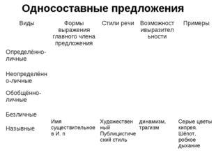 Односоставные предложения ВидыФормы выражения главного члена предложенияСти