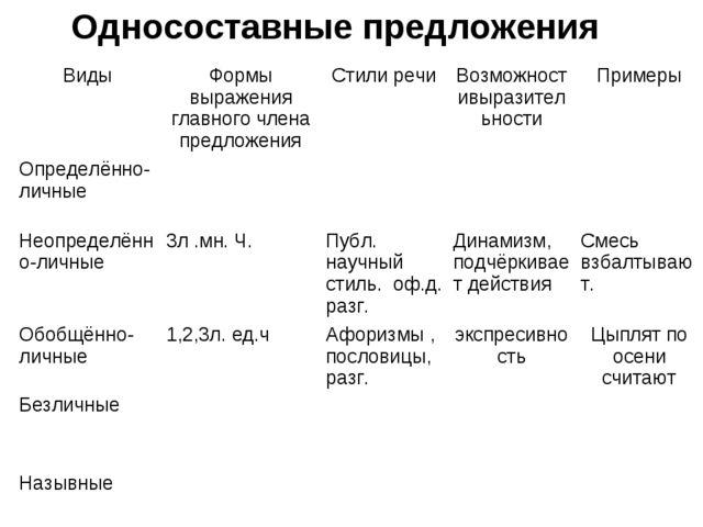 Односоставные предложения ВидыФормы выражения главного члена предложенияСти...