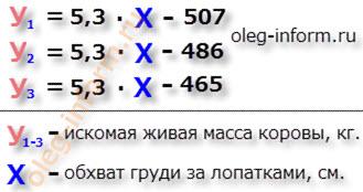 Уравнения регрессии