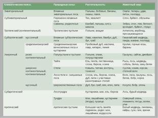 Климатические пояса: Природные зоны: Растительность: Животный мир: Экваториал