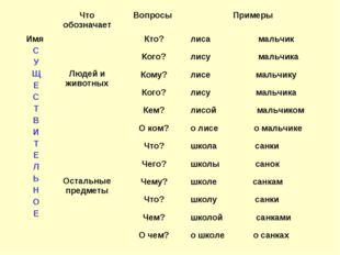 Что обозначаетВопросы Примеры Имя С У Щ Е С Т В И Т Е Л Ь Н О Е  Людей и