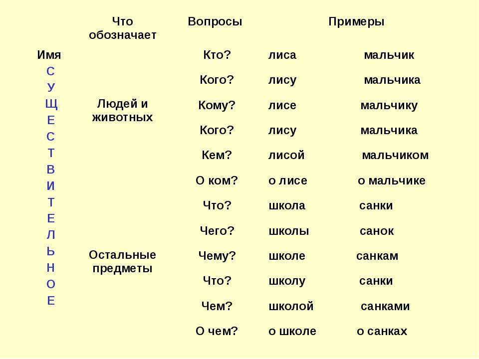 Что обозначаетВопросы Примеры Имя С У Щ Е С Т В И Т Е Л Ь Н О Е  Людей и...