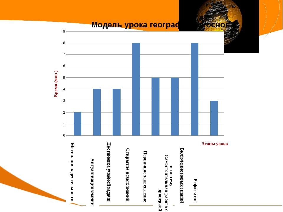Мотивация к деятельности Актуализация знаний Постановка учебной задачи Откры...