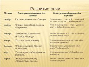Развитие речи МесяцыТемы, рекомендованные для замены Темы, рекомендованные
