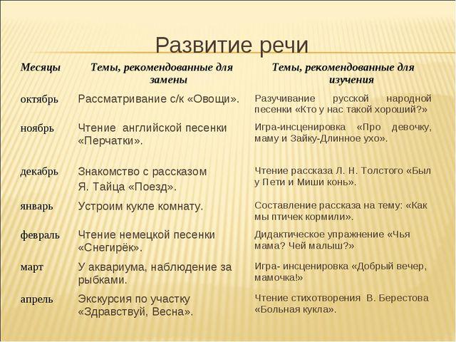 Развитие речи МесяцыТемы, рекомендованные для замены Темы, рекомендованные...