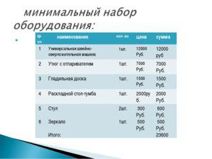 № п/п наименованиекол- воценасумма 1Универсальная швейно-оверложительн
