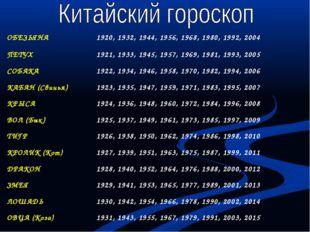 ОБЕЗЬЯНА1920, 1932, 1944, 1956, 1968, 1980, 1992, 2004 ПЕТУХ1921, 1933, 194