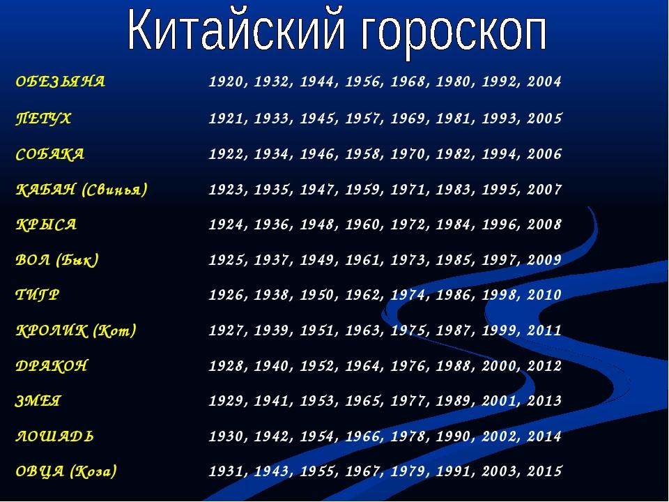 ОБЕЗЬЯНА1920, 1932, 1944, 1956, 1968, 1980, 1992, 2004 ПЕТУХ1921, 1933, 194...