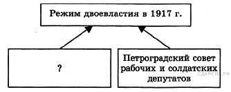 http://hist.sdamgia.ru/get_file?id=1196