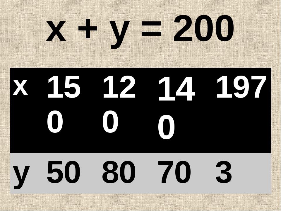 х + у = 200 х150120140197 у5080703