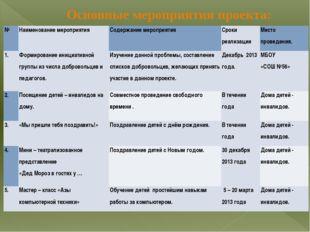 Основные мероприятия проекта: № Наименование мероприятия Содержание мероприят