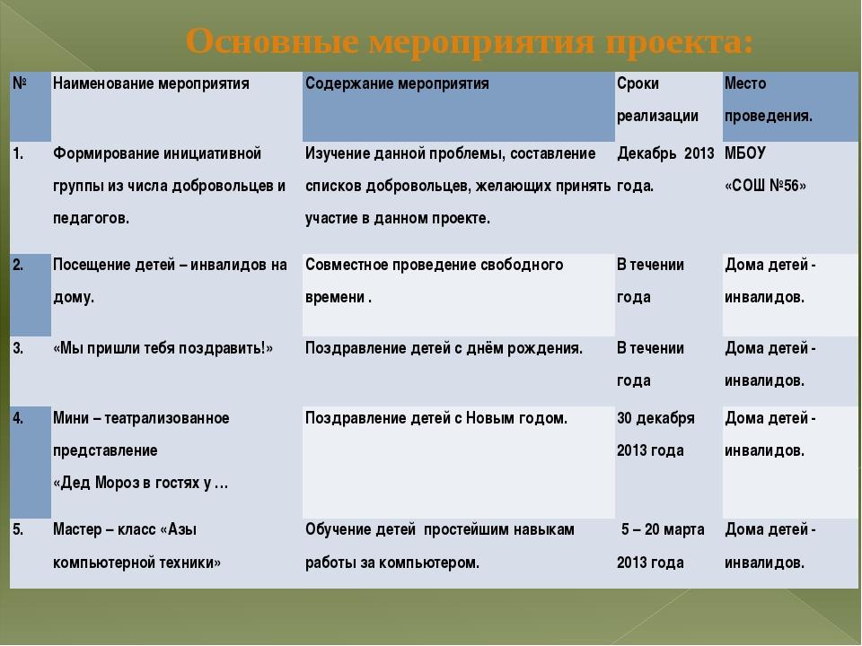 Основные мероприятия проекта: № Наименование мероприятия Содержание мероприят...