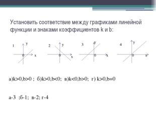 Установить соответствие между графиками линейной функции и знаками коэффициен