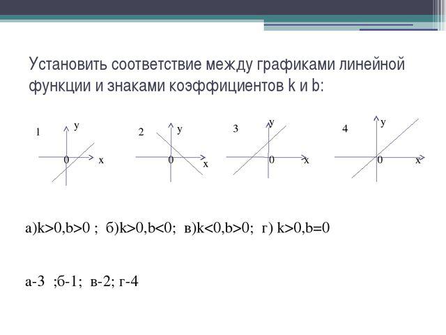 Установить соответствие между графиками линейной функции и знаками коэффициен...