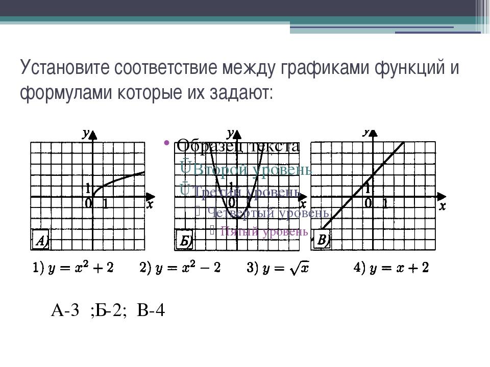 Установите соответствие между графиками функций и формулами которые их задают...