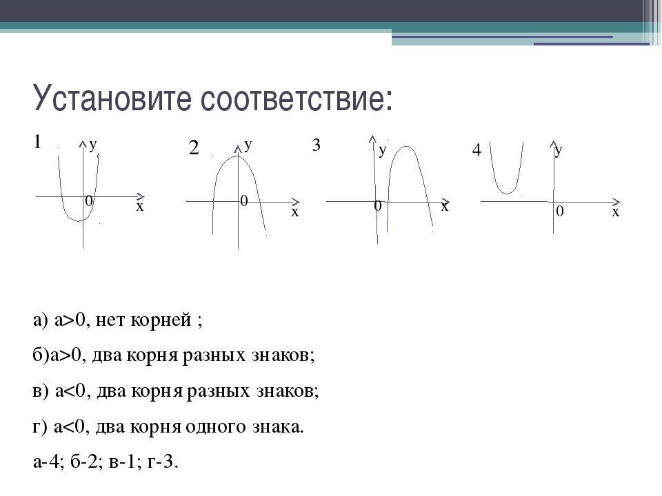 Установите соответствие: 1 а) а>0, нет корней ; б)а>0, два корня разных знако...