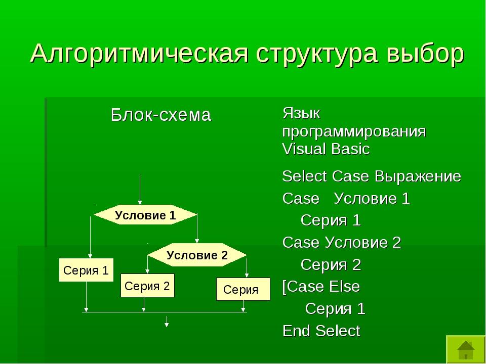 Алгоритмическая структура выбор Условие 1 Серия 1 Серия 2 Условие 2 Серия