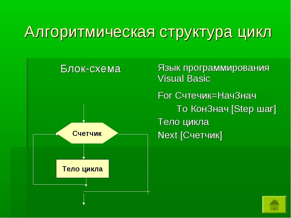 Алгоритмическая структура цикл Счетчик Тело цикла
