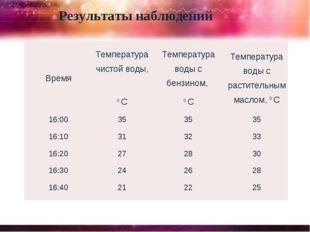 Результаты наблюдений ВремяТемпература чистой воды, 0 СТемпература воды с б