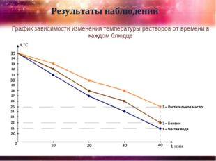Результаты наблюдений График зависимости изменения температуры растворов от в