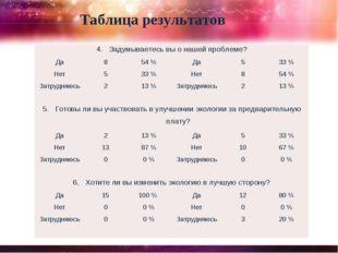 Таблица результатов 4. Задумываетесь вы о нашей проблеме? Да854 %Да533