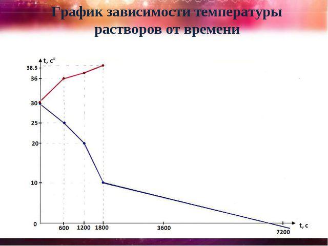 График зависимости температуры растворов от времени