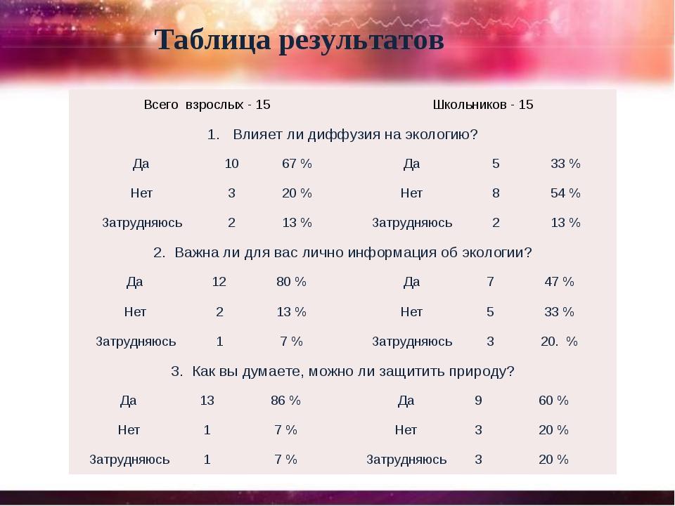 Таблица результатов Всего взрослых - 15 Школьников - 15 1. Влияет ли диффуз...