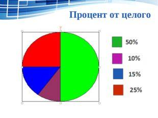 Процент от целого