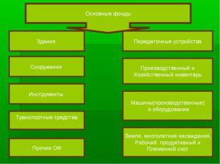 Здания Сооружения Инструменты Передаточные устройства Производственный и Хозя