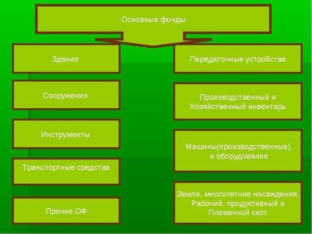 Здания Сооружения Инструменты Передаточные устройства Производственный и Хозя...