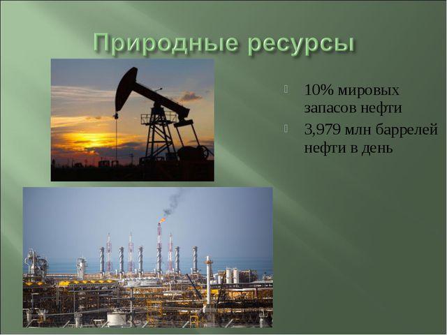 10% мировых запасов нефти 3,979 млн баррелей нефти в день