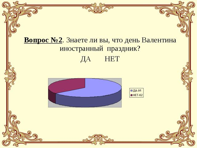 Вопрос №2. Знаете ли вы, что день Валентина иностранный праздник? ДА НЕТ