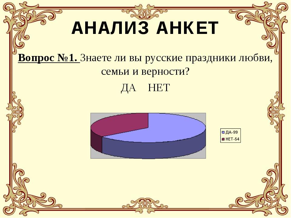АНАЛИЗ АНКЕТ Вопрос №1. Знаете ли вы русские праздники любви, семьи и верност...