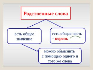 Родственные слова можно объяснить с помощью одного и того же слова есть общая