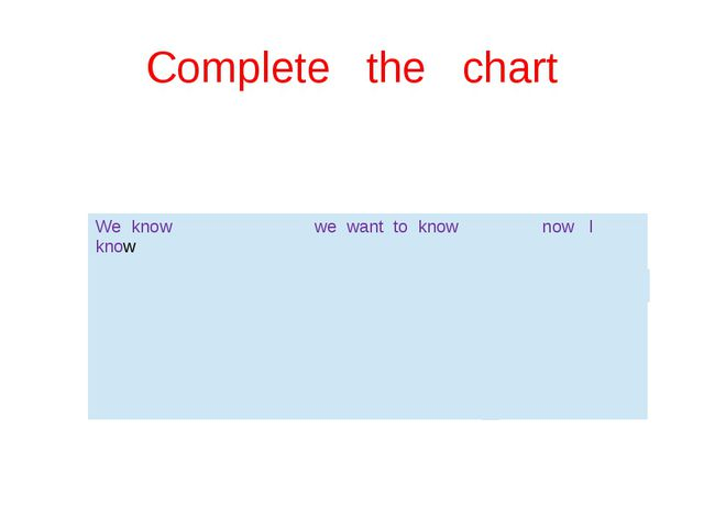 Complete the chart We know we want to know now I know