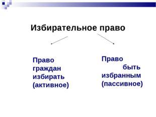 Избирательное право Право быть избранным (пассивное) Право граждан избирать (