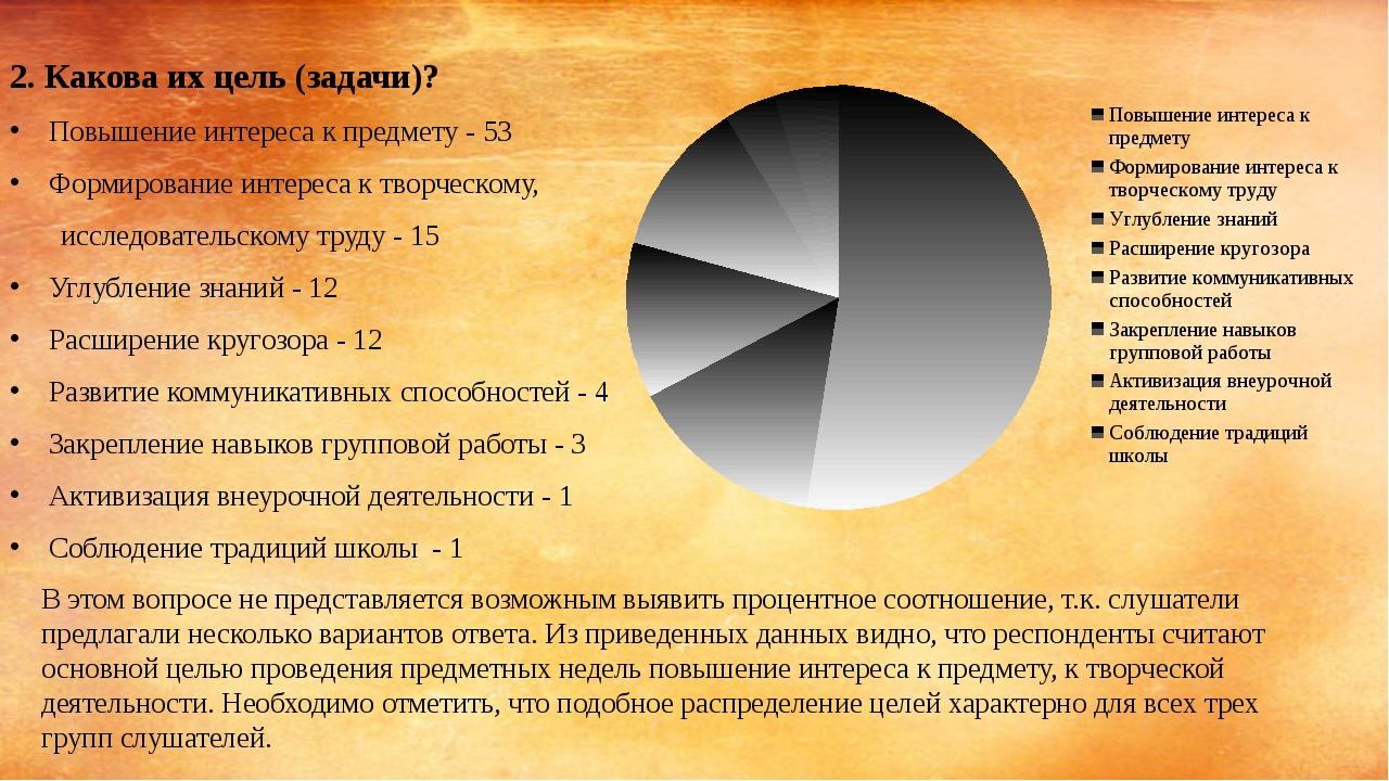 2. Какова их цель (задачи)? Повышение интереса к предмету - 53 Формирование...