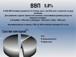 ВВП 5,8% В 2002 ВВП Боливии оценивался в 21,15 млрд. долл., или 2500 долл. в