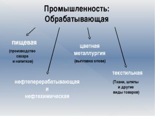 Промышленность: Обрабатывающая (производство сахара и напитков) пищевая нефт