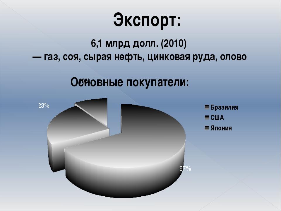 Экспорт: 6,1млрд долл. (2010) — газ, соя, сырая нефть, цинковая руда, олово