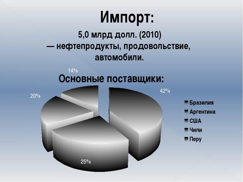 Импорт: 5,0млрд долл. (2010) — нефтепродукты, продовольствие, автомобили.