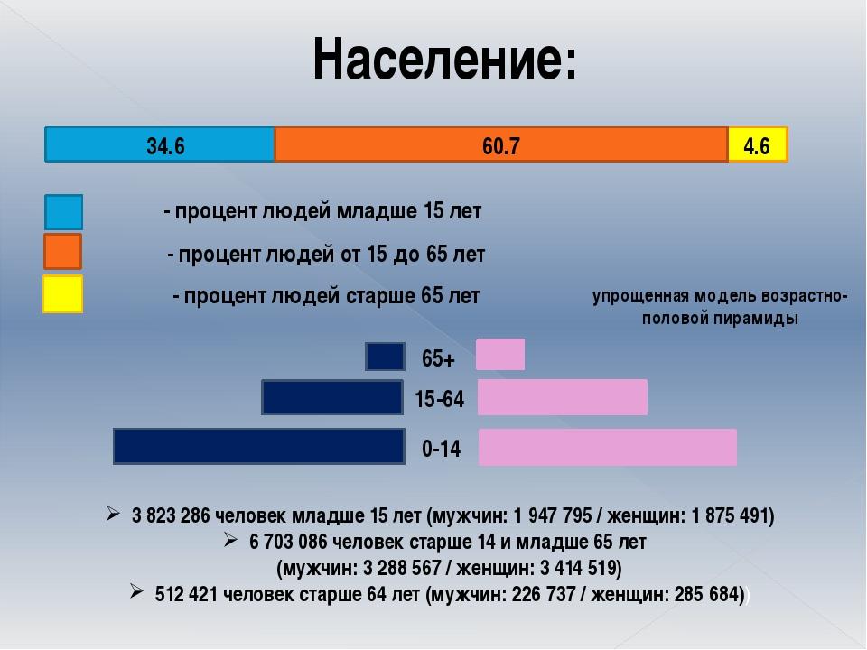 Население: 34.6 60.7 4.6 - процент людей младше 15 лет - процент людей от 15...
