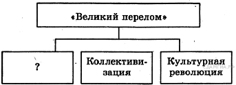 http://hist.sdamgia.ru/get_file?id=615