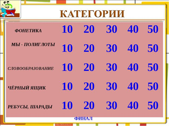 ФИНАЛ ФОНЕТИКА1020304050 МЫ - ПОЛИГЛОТЫ1020304050 СЛОВООБРАЗОВАНИЕ...