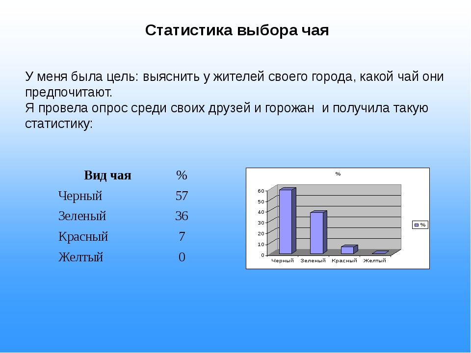 Статистика выбора чая У меня была цель: выяснить у жителей своего города, ка...