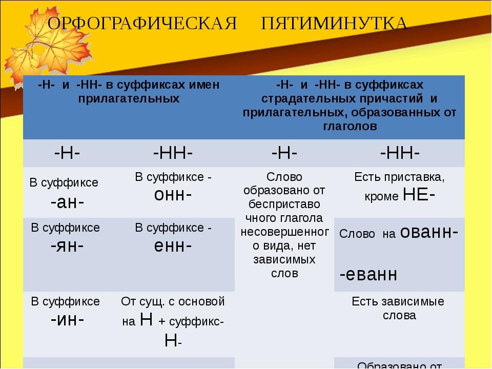 ОРФОГРАФИЧЕСКАЯ ПЯТИМИНУТКА -Н- и-НН- в суффиксах имен прилагательных -Н- и-Н...