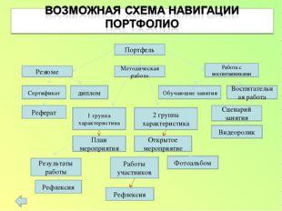 Портфель Методическая работа Резюме Работа с воспитанниками Обучающие занятия