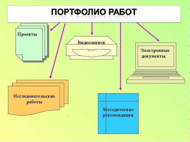 Электронные документы Проекты Видеозаписи Исследовательские работы Методическ...