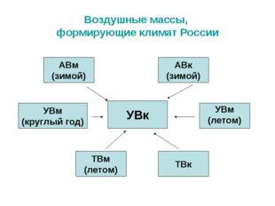Воздушные массы, формирующие климат России УВк АВм (зимой) УВм (круглый год)