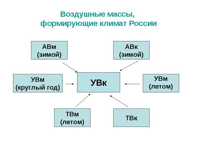 Воздушные массы, формирующие климат России УВк АВм (зимой) УВм (круглый год)...